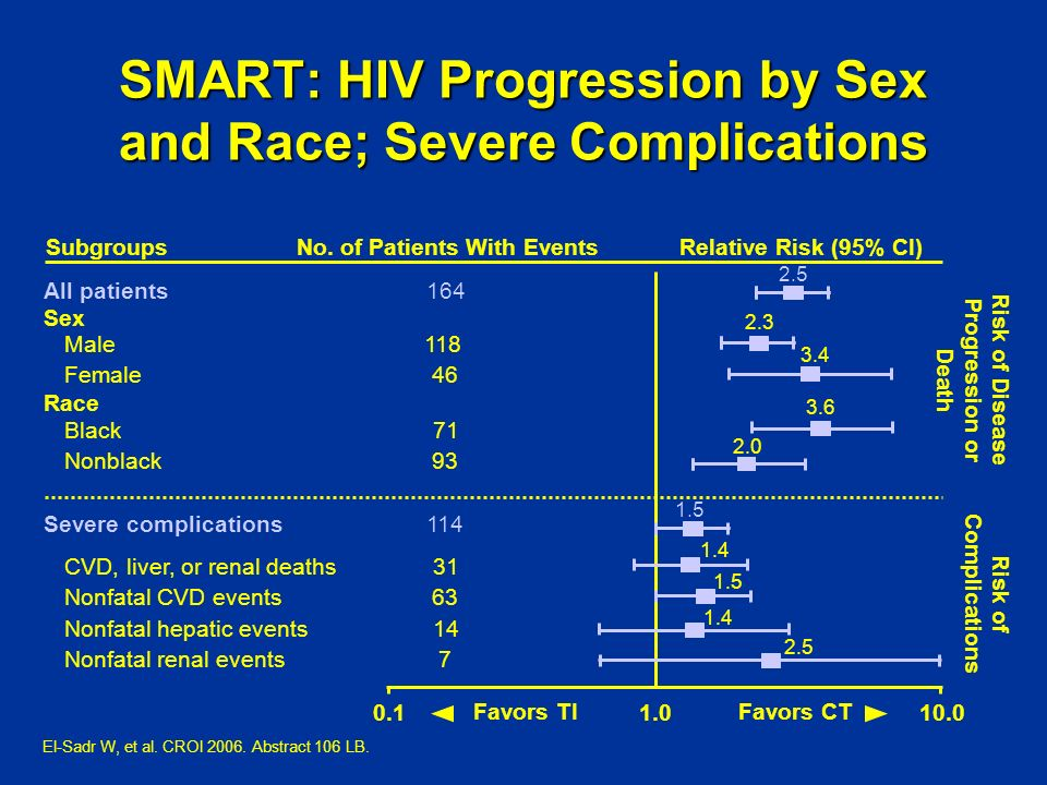SMART: HIV Progression by Sex and Race; Severe Complications