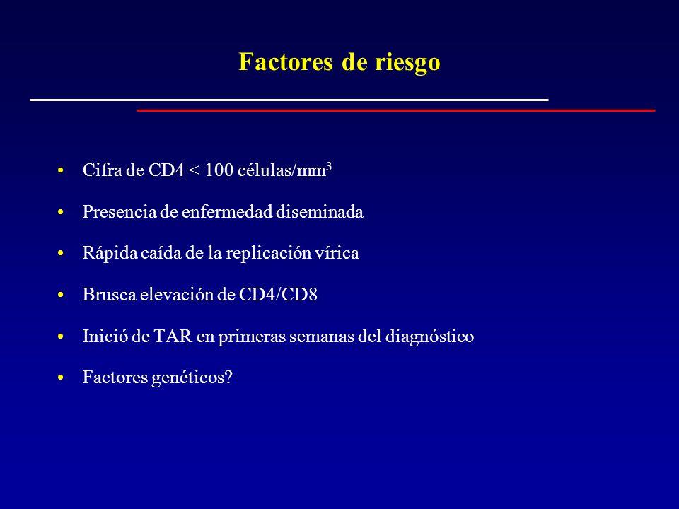 Factores de riesgo Cifra de CD4 < 100 células/mm3