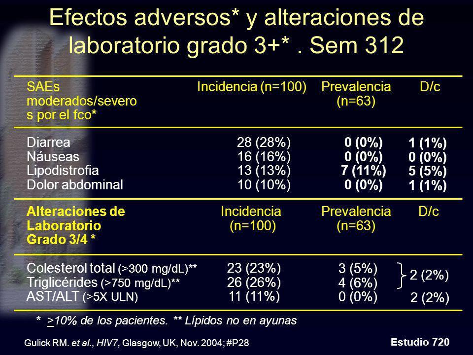 Efectos adversos* y alteraciones de laboratorio grado 3+* . Sem 312