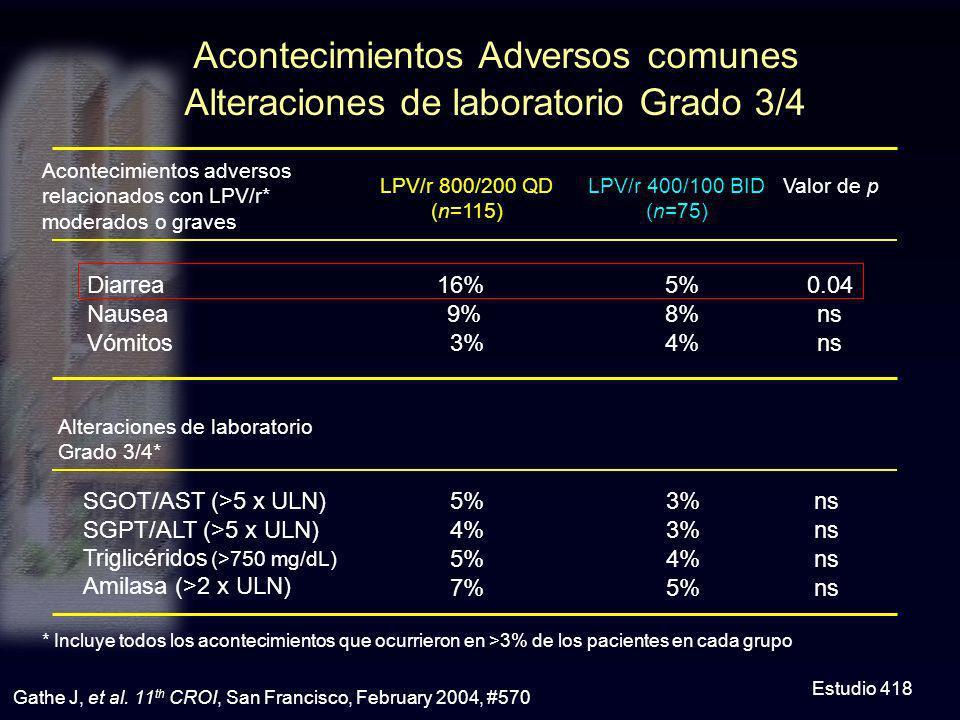 Acontecimientos Adversos comunes Alteraciones de laboratorio Grado 3/4