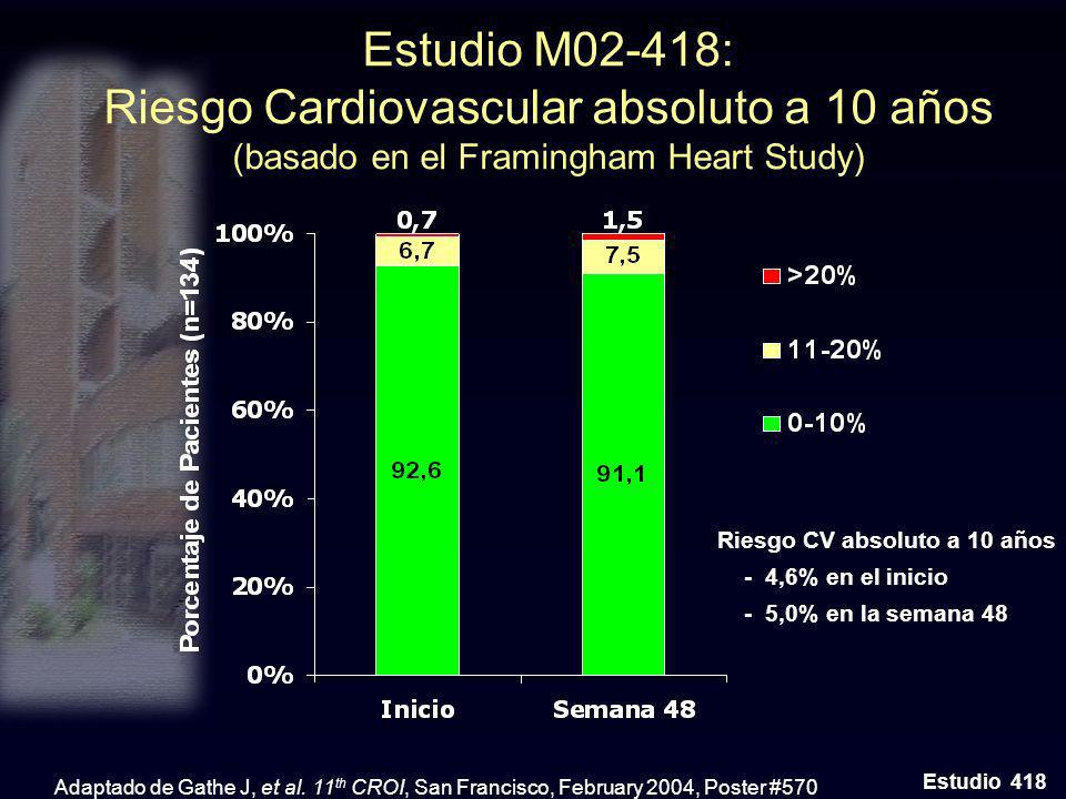 Estudio M02-418: Riesgo Cardiovascular absoluto a 10 años (basado en el Framingham Heart Study)
