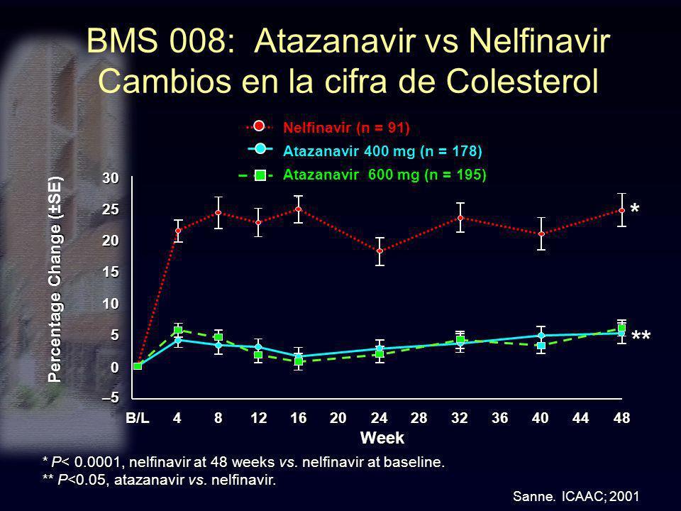 BMS 008: Atazanavir vs Nelfinavir Cambios en la cifra de Colesterol