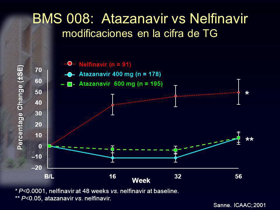 BMS 008: Atazanavir vs Nelfinavir modificaciones en la cifra de TG