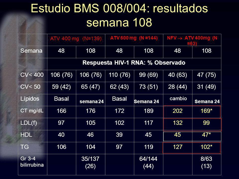 Estudio BMS 008/004: resultados semana 108