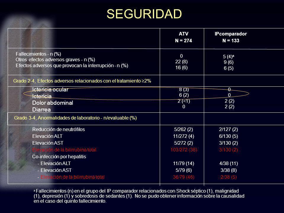 SEGURIDAD Ictericia ocular Ictericia Dolor abdominal Diarrea ATV