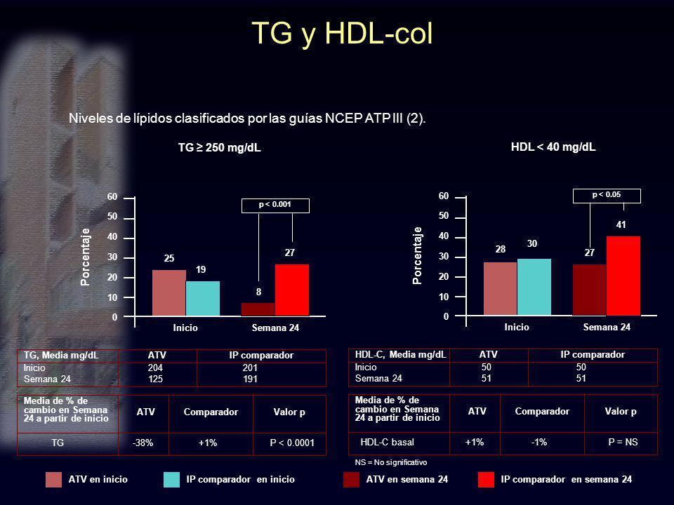 TG y HDL-col Niveles de lípidos clasificados por las guías NCEP ATP III (2). TG ≥ 250 mg/dL. HDL < 40 mg/dL.