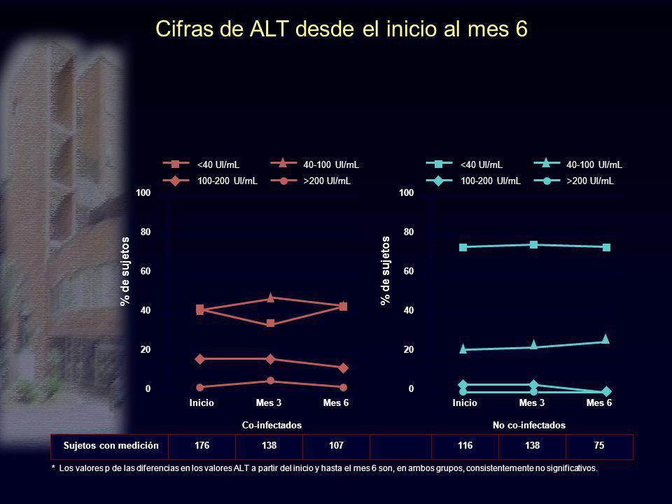 Cifras de ALT desde el inicio al mes 6