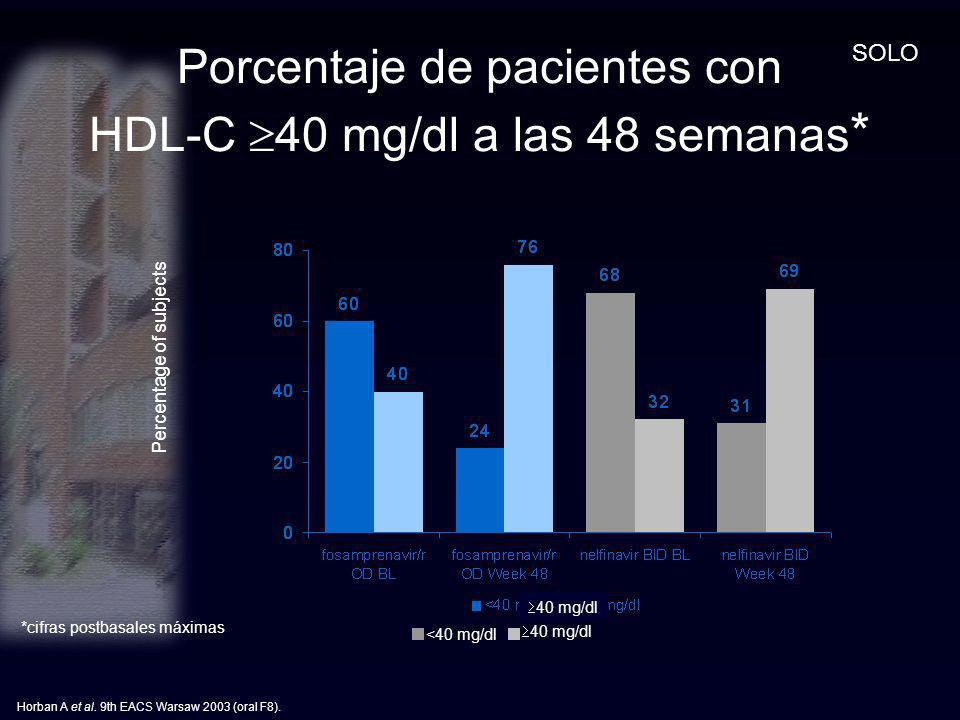 Porcentaje de pacientes con HDL-C 40 mg/dl a las 48 semanas*