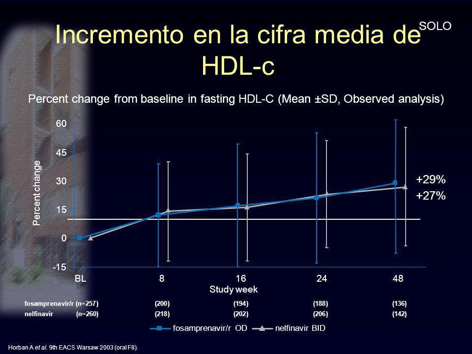 Incremento en la cifra media de HDL-c