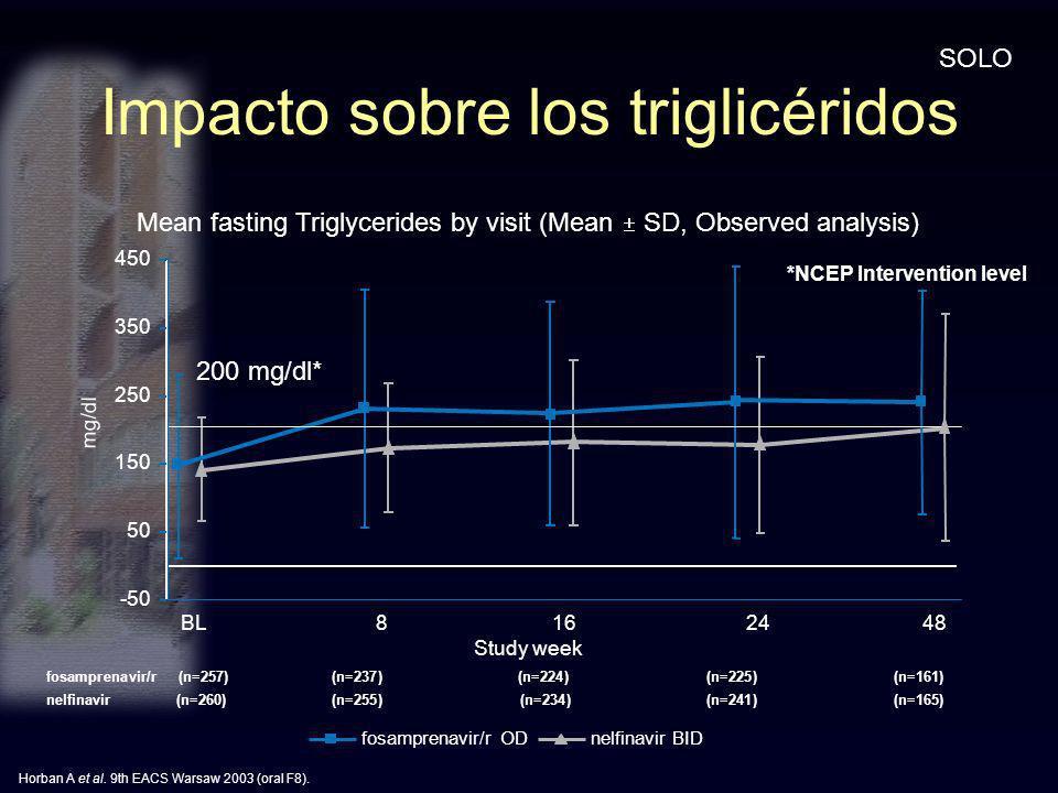 Impacto sobre los triglicéridos