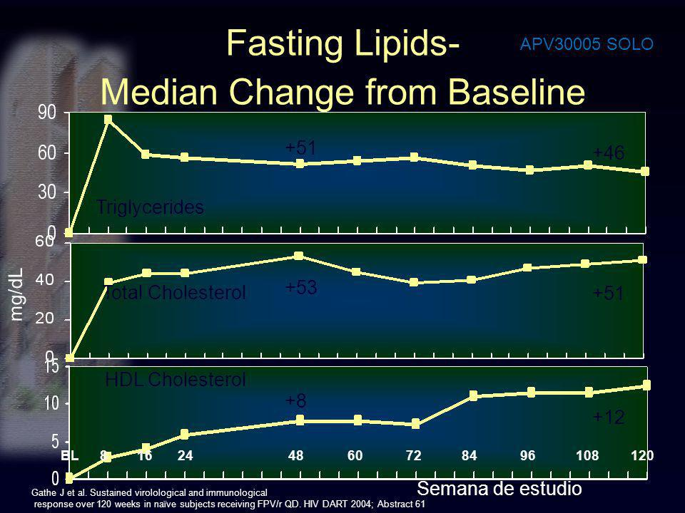 Fasting Lipids- Median Change from Baseline