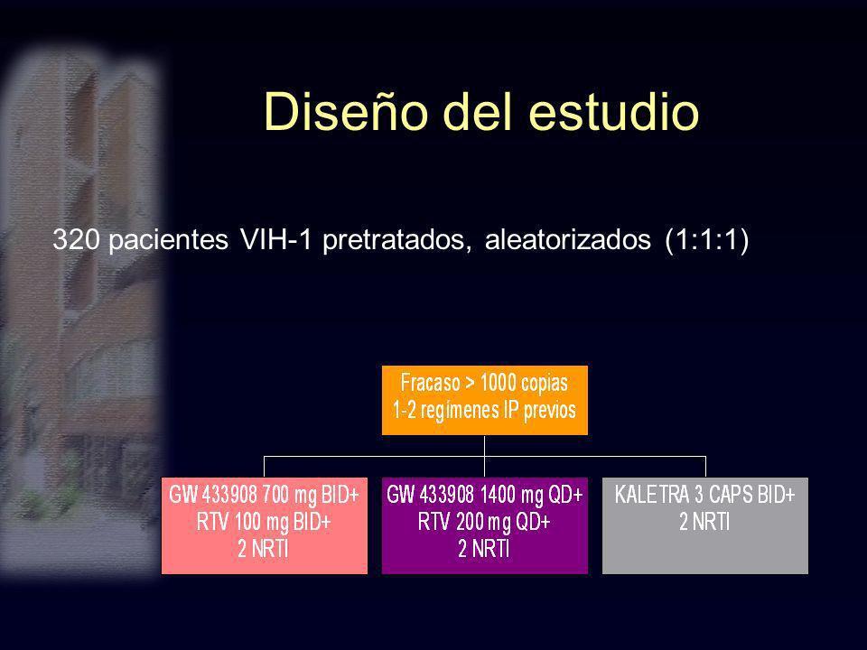 Diseño del estudio 320 pacientes VIH-1 pretratados, aleatorizados (1:1:1)