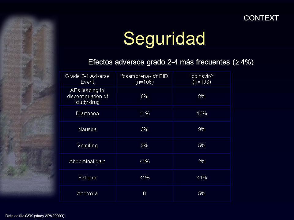 Seguridad CONTEXT Efectos adversos grado 2-4 más frecuentes ( 4%)