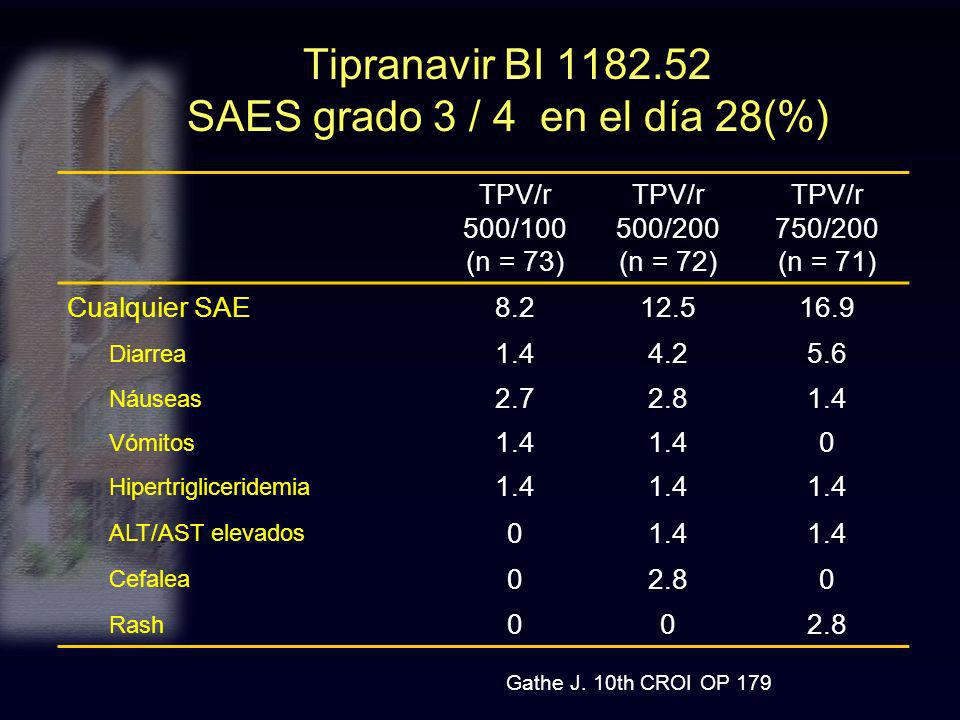 Tipranavir BI 1182.52 SAES grado 3 / 4 en el día 28(%)