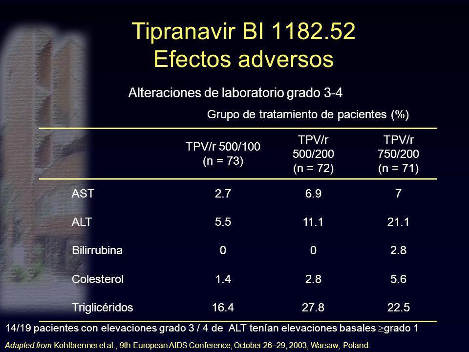Tipranavir BI 1182.52 Efectos adversos