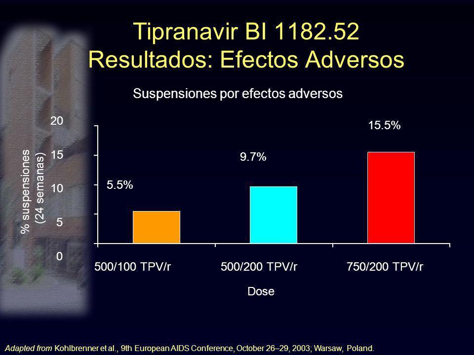 Tipranavir BI 1182.52 Resultados: Efectos Adversos