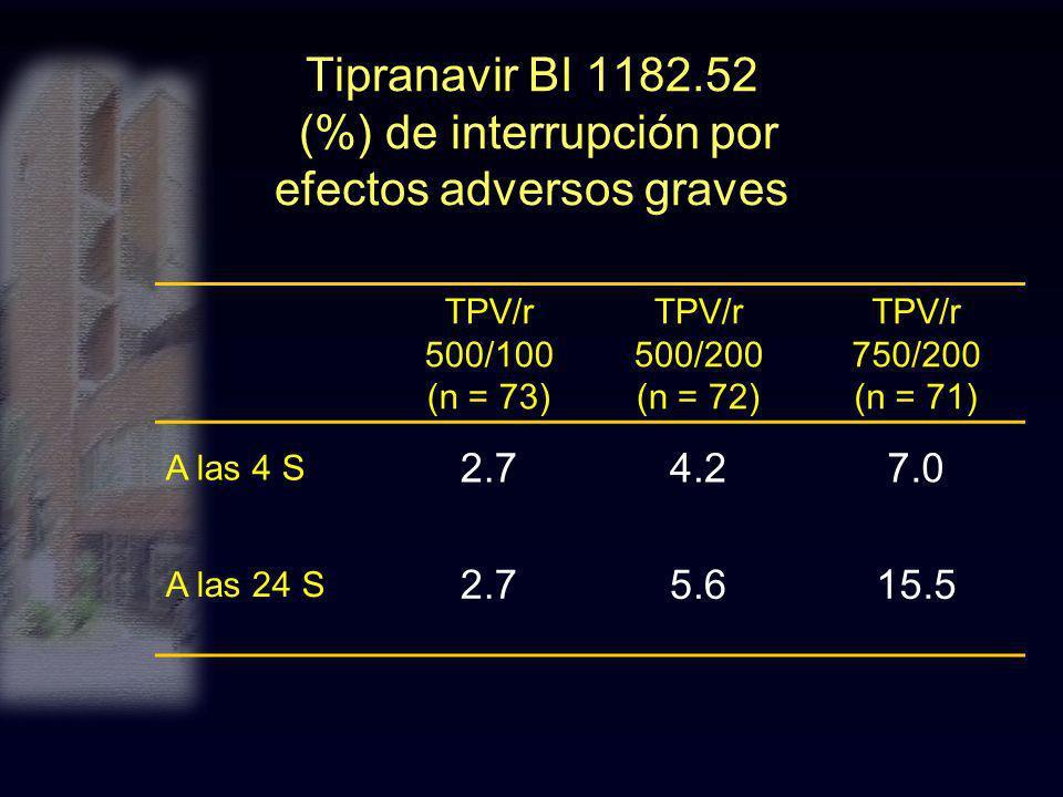 Tipranavir BI 1182.52 (%) de interrupción por efectos adversos graves