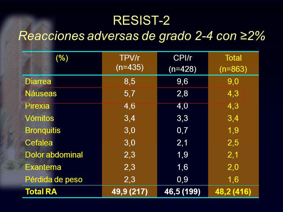 RESIST-2 Reacciones adversas de grado 2-4 con ≥2%