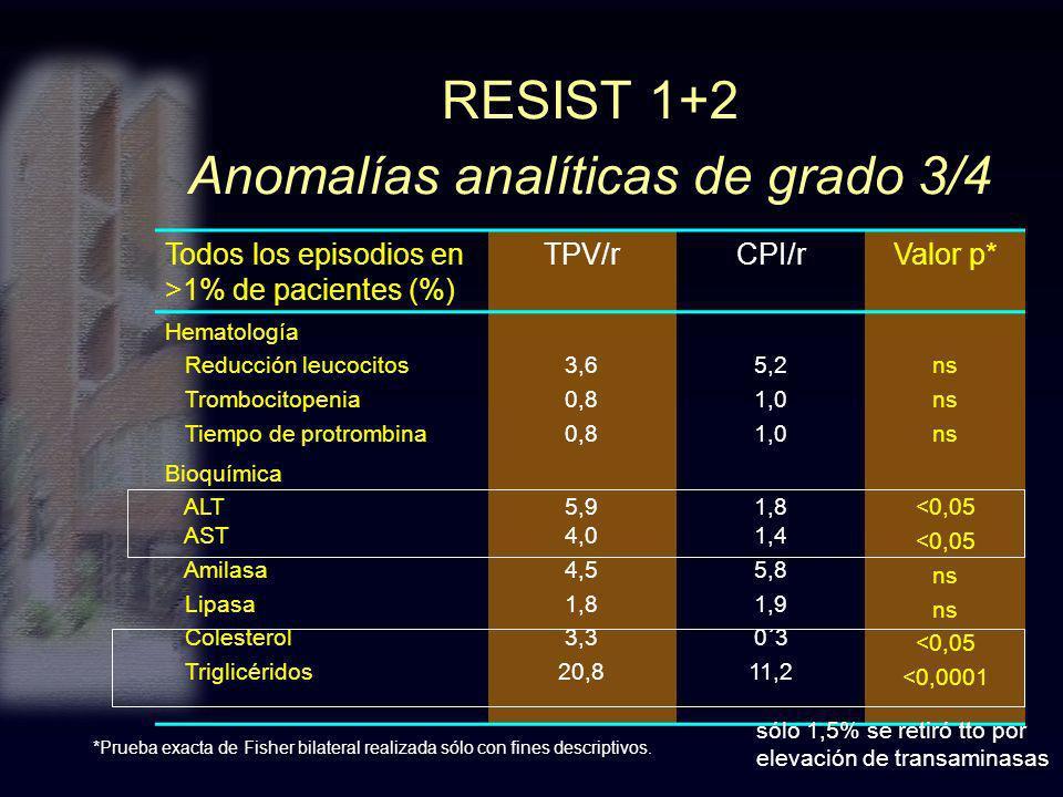 RESIST 1+2 Anomalías analíticas de grado 3/4