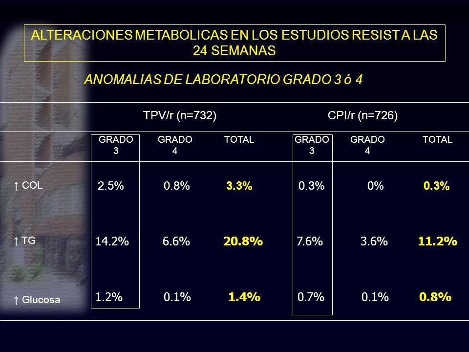 ALTERACIONES METABOLICAS EN LOS ESTUDIOS RESIST A LAS 24 SEMANAS