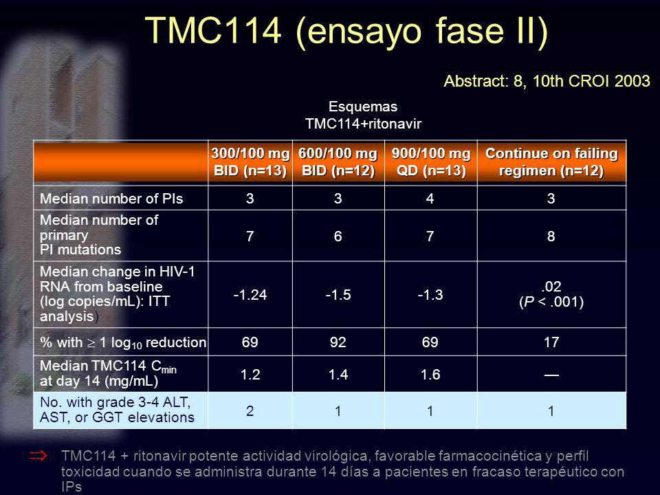 TMC114 (ensayo fase II) Abstract: 8, 10th CROI 2003