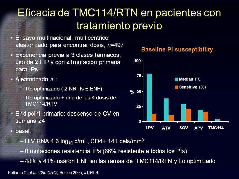 Eficacia de TMC114/RTN en pacientes con tratamiento previo