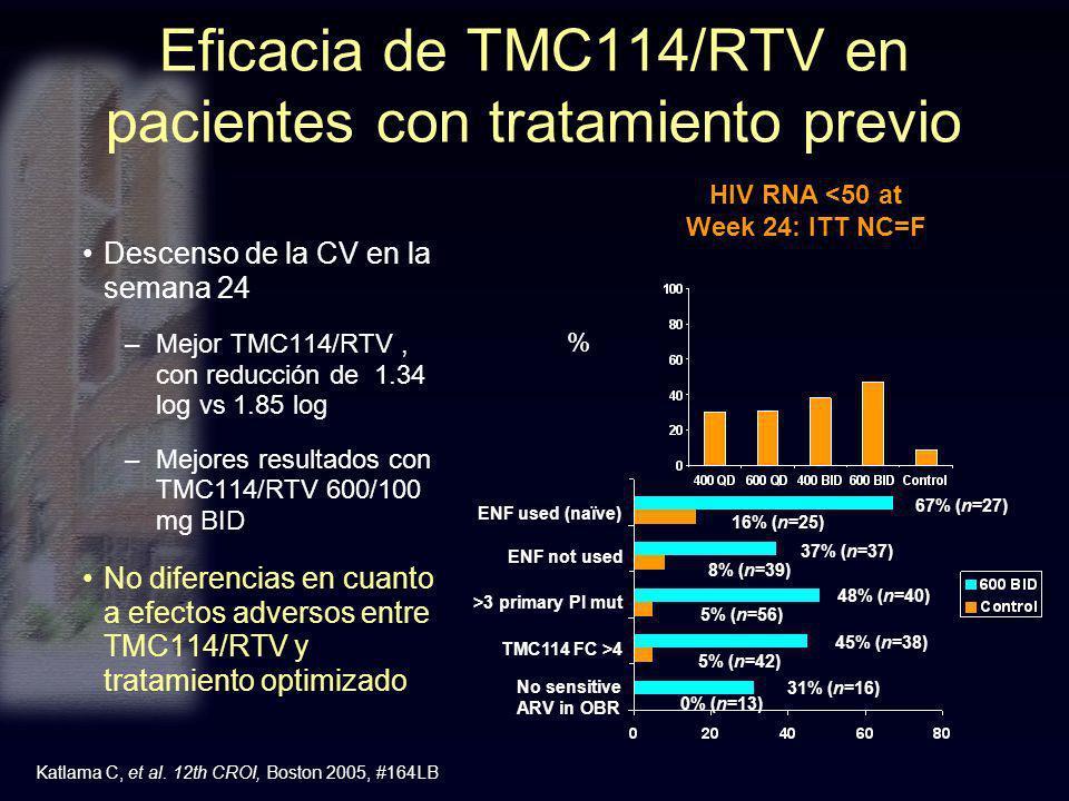Eficacia de TMC114/RTV en pacientes con tratamiento previo