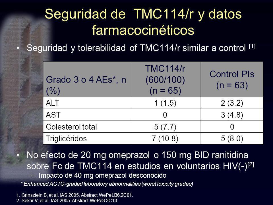 Seguridad de TMC114/r y datos farmacocinéticos