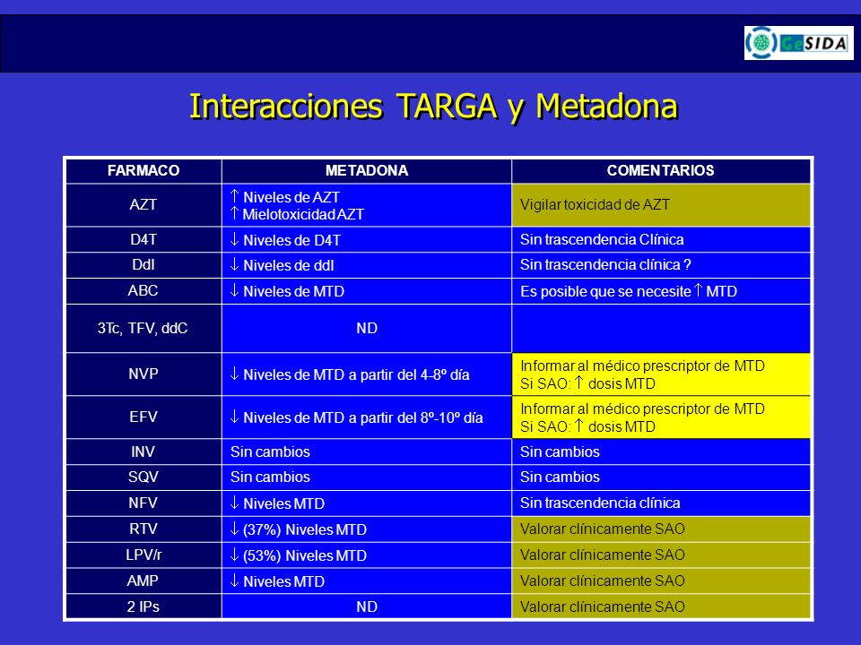 Interacciones TARGA y Metadona
