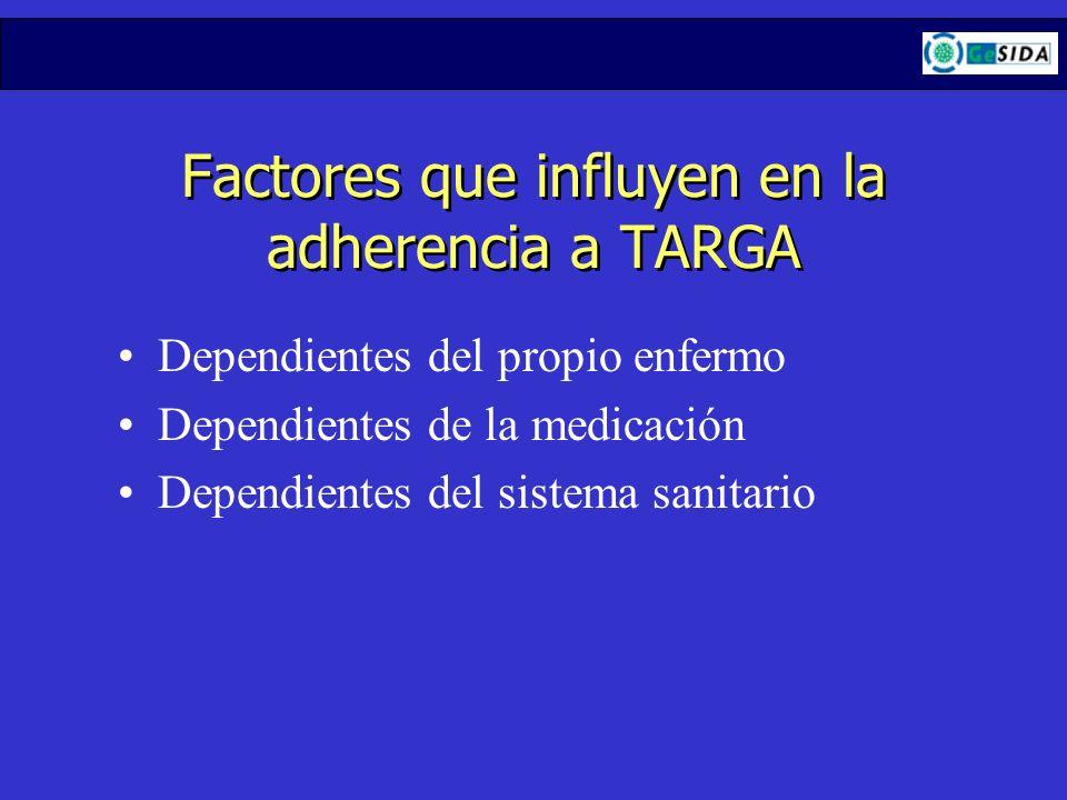 Factores que influyen en la adherencia a TARGA