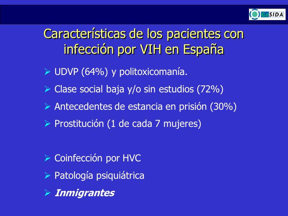 Características de los pacientes con infección por VIH en España