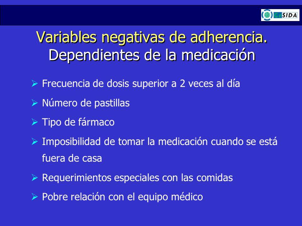 Variables negativas de adherencia. Dependientes de la medicación