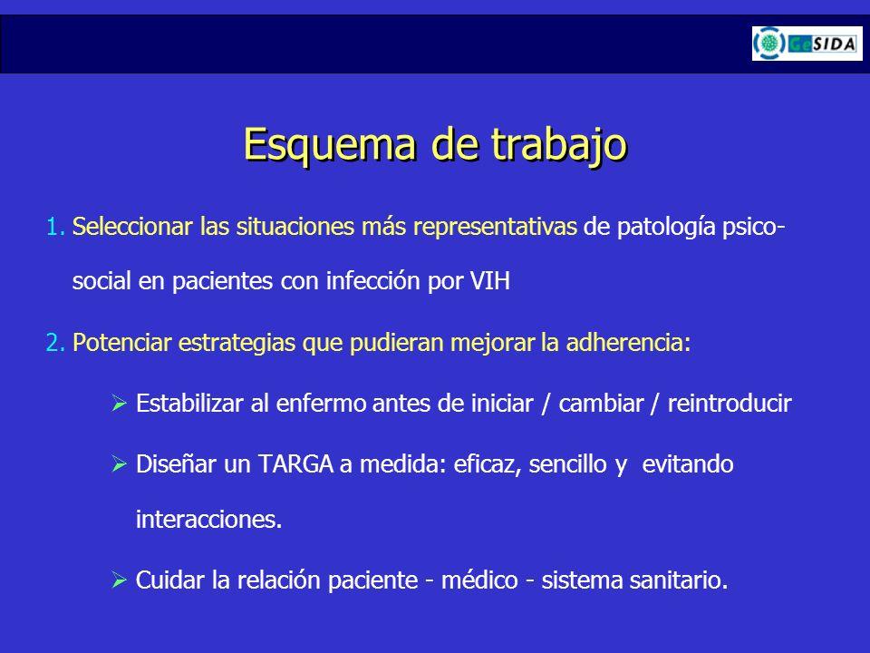 Esquema de trabajo Seleccionar las situaciones más representativas de patología psico-social en pacientes con infección por VIH.