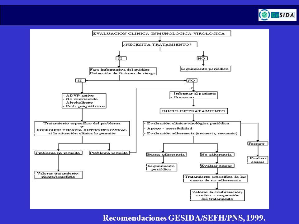 Recomendaciones GESIDA/SEFH/PNS, 1999.