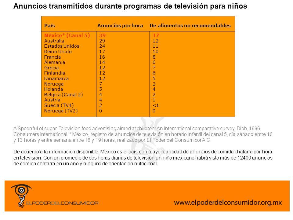 Anuncios transmitidos durante programas de televisión para niños