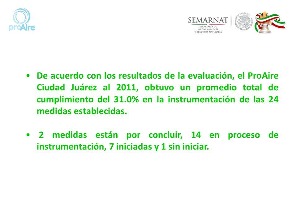 De acuerdo con los resultados de la evaluación, el ProAire Ciudad Juárez al 2011, obtuvo un promedio total de cumplimiento del 31.0% en la instrumentación de las 24 medidas establecidas.