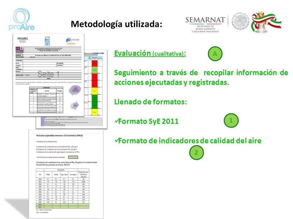 Metodología utilizada: