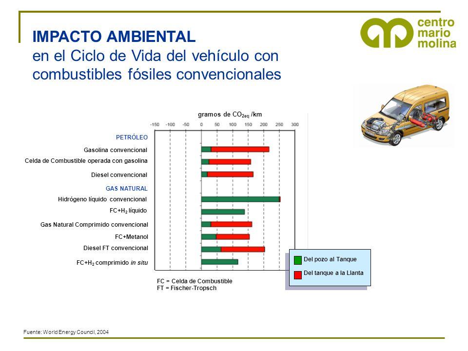 IMPACTO AMBIENTAL en el Ciclo de Vida del vehículo con combustibles fósiles convencionales. gramos de CO2eq /km.