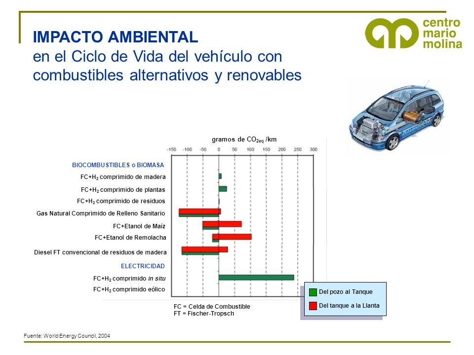 IMPACTO AMBIENTAL en el Ciclo de Vida del vehículo con combustibles alternativos y renovables. Gas Natural Comprimido de Relleno Sanitario.