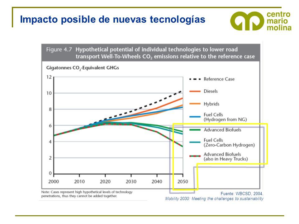 Impacto posible de nuevas tecnologías