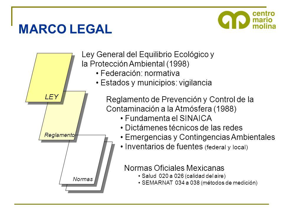 MARCO LEGAL Ley General del Equilibrio Ecológico y la Protección Ambiental (1998) Federación: normativa.