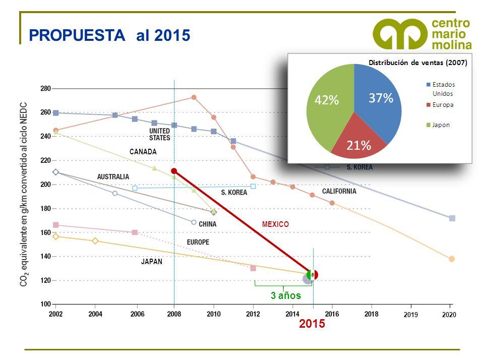 PROPUESTA al 2015 2019. 2020. 2015. 3 años. MEXICO. CO2 equivalente en g/km convertido al ciclo NEDC.