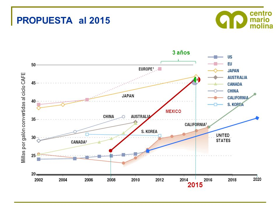 PROPUESTA al 2015 2020. MEXICO. 2015. 3 años. Millas por galón convertidas al ciclo CAFE. UNITED.