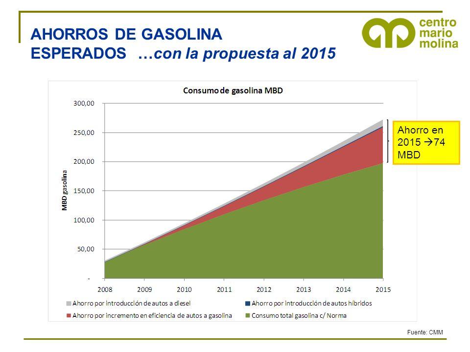 ESPERADOS …con la propuesta al 2015