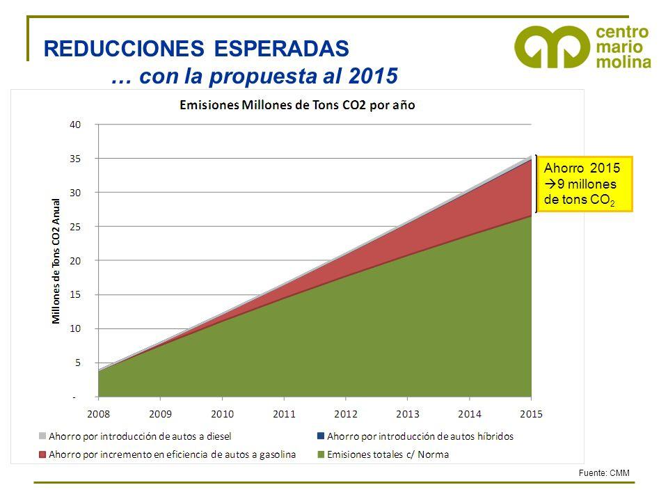 REDUCCIONES ESPERADAS … con la propuesta al 2015