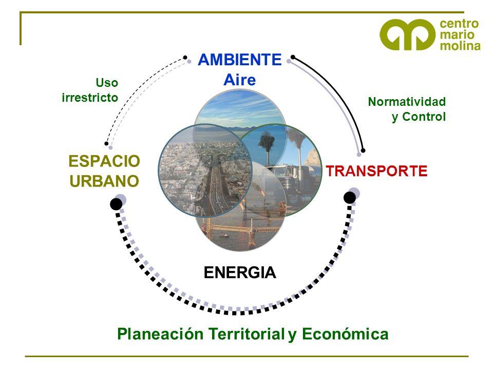 Planeación Territorial y Económica