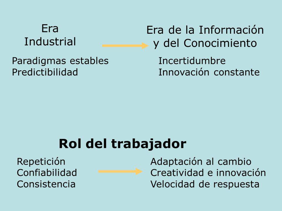 Rol del trabajador Era Era de la Información Industrial
