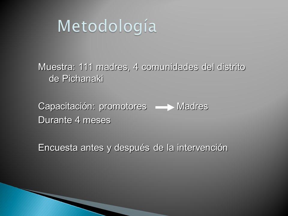 Metodología Muestra: 111 madres, 4 comunidades del distrito de Pichanaki. Capacitación: promotores Madres.
