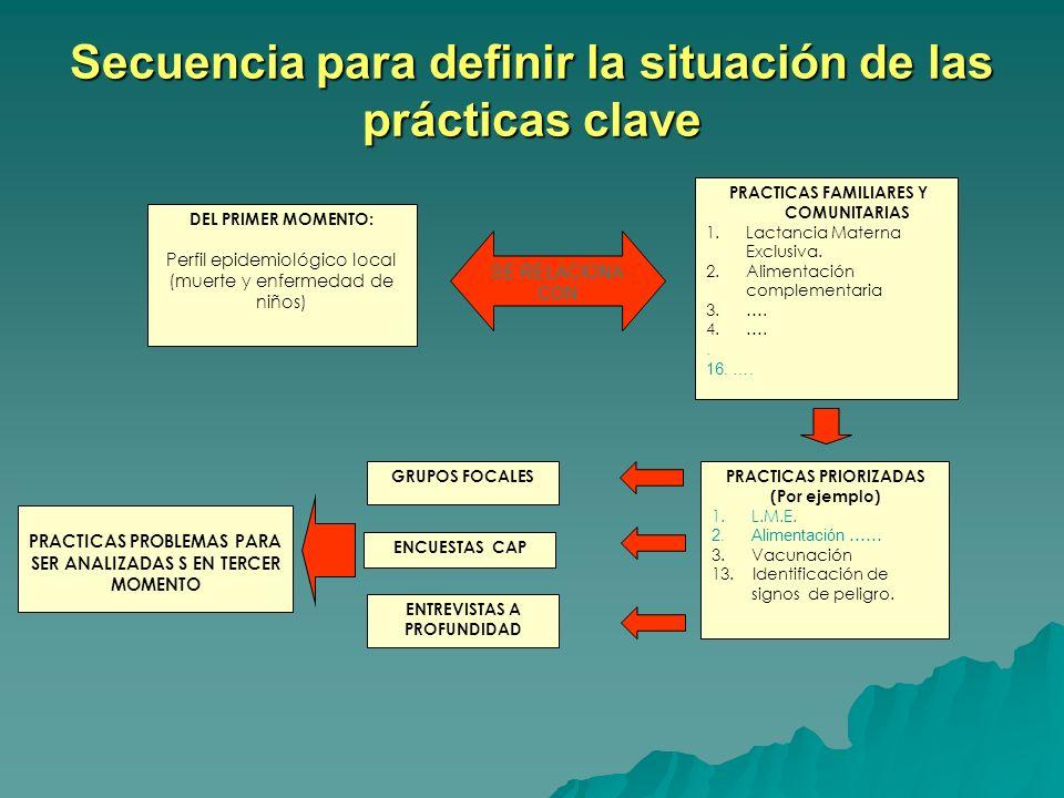 Secuencia para definir la situación de las prácticas clave