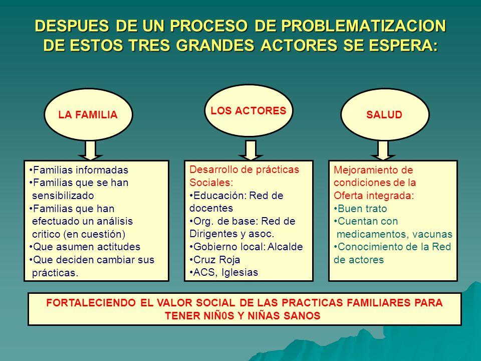 DESPUES DE UN PROCESO DE PROBLEMATIZACION DE ESTOS TRES GRANDES ACTORES SE ESPERA: